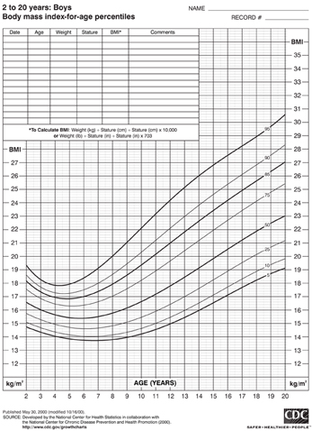 CDC Boys BMI Chart